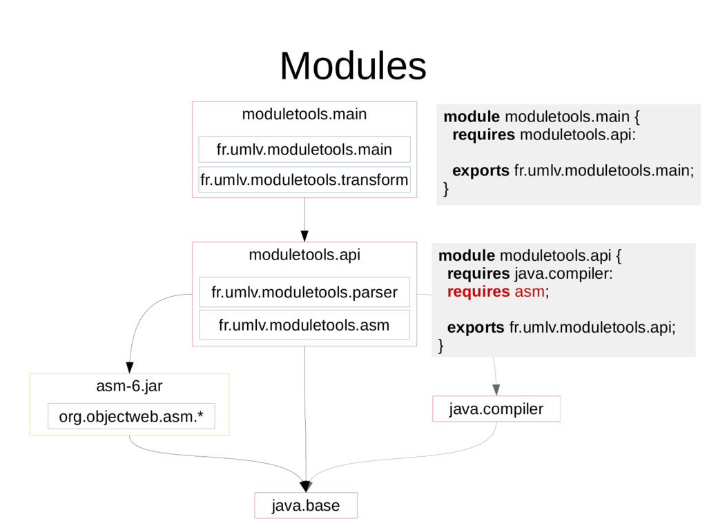 Modules java.base org.objectweb.asm.* asm-6.jar...