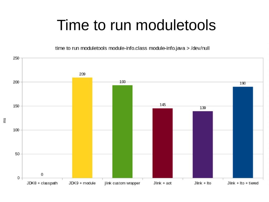 Time to run moduletools