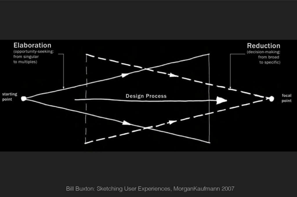 Bill Buxton: Sketching User Experiences, Morgan...