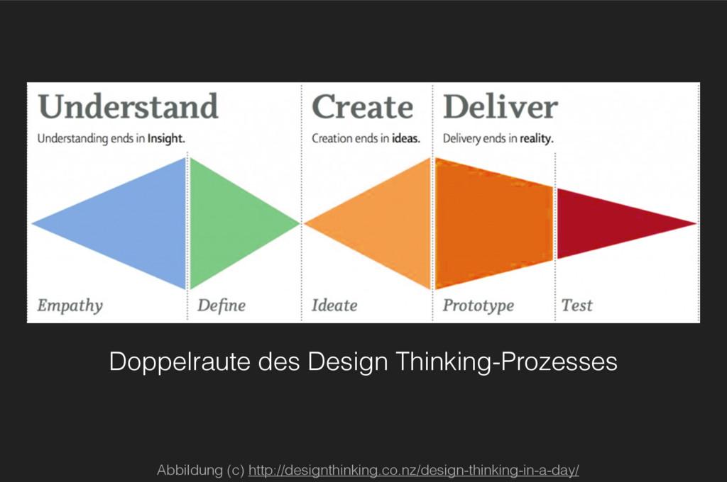 Abbildung (c) http://designthinking.co.nz/desig...