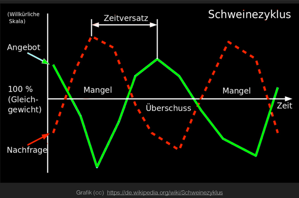 Grafik (cc) https://de.wikipedia.org/wiki/Schwei...