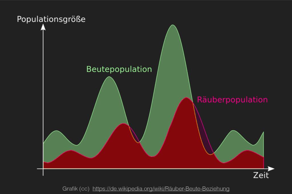 Grafik (cc) https://de.wikipedia.org/wiki/Räuber...