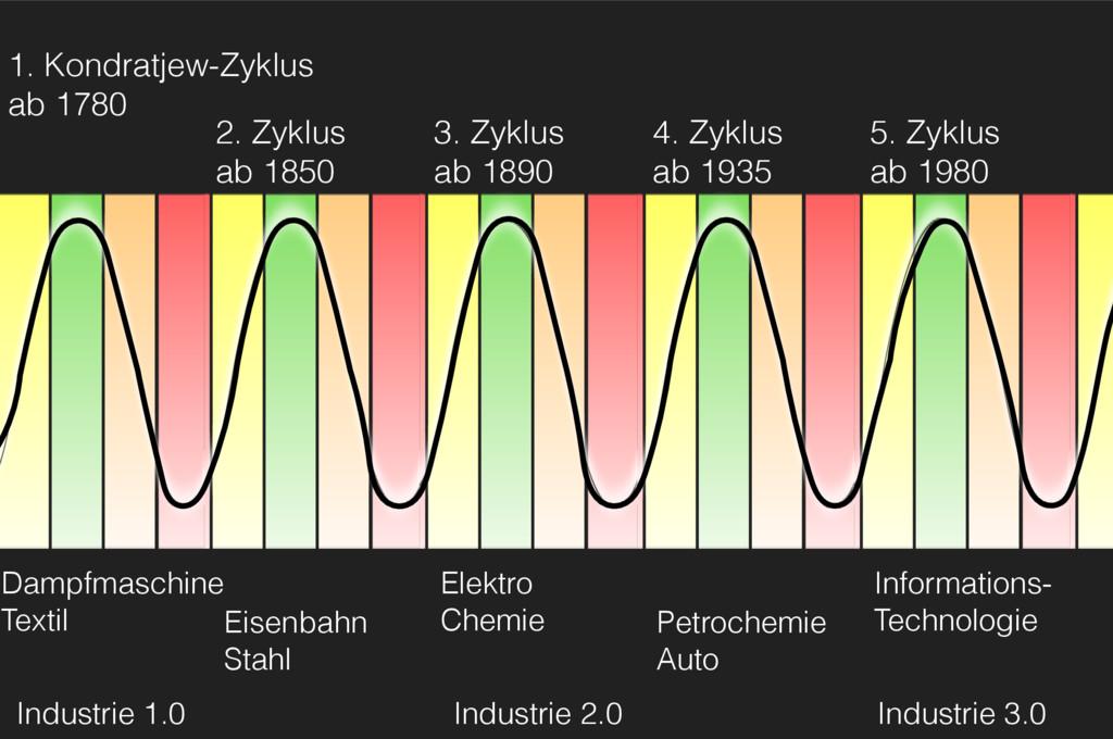1. Kondratjew-Zyklus ab 1780 Dampfmaschine Text...