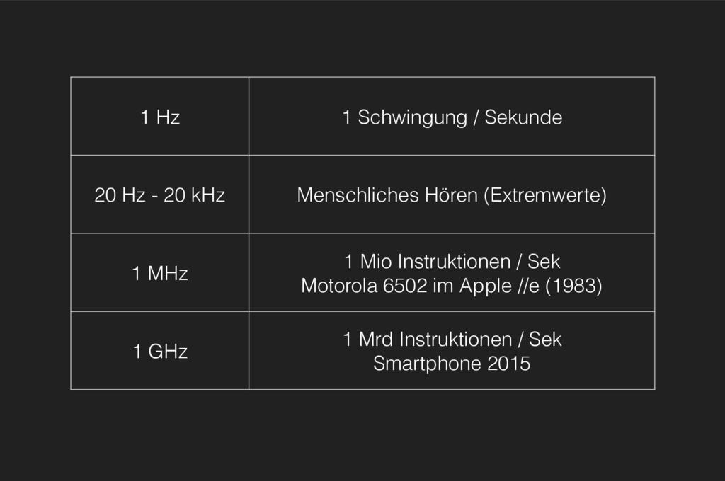 1 Hz 1 Schwingung / Sekunde 20 Hz - 20 kHz Mens...