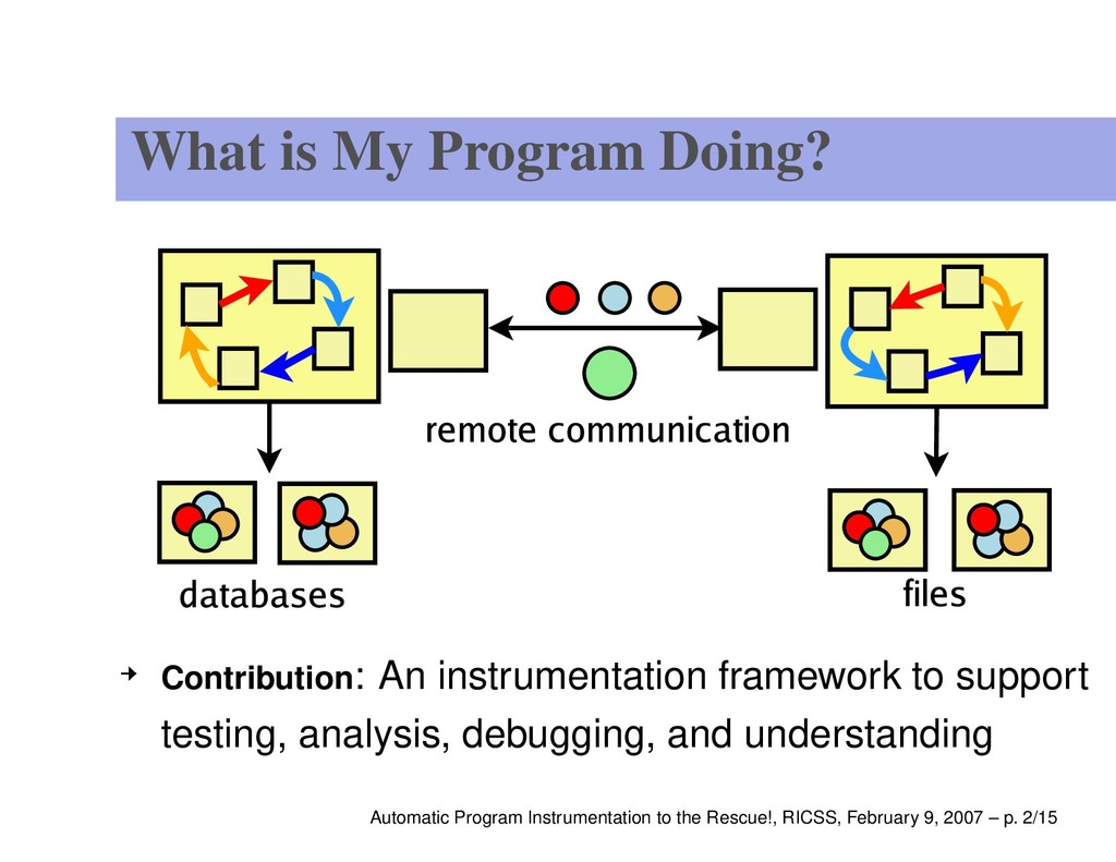 What is My Program Doing? Contribution: An inst...
