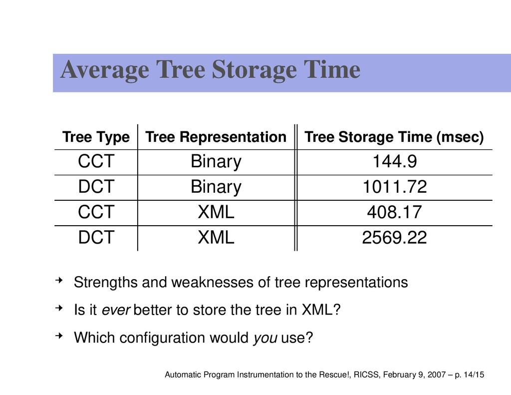 Average Tree Storage Time Tree Type Tree Repres...