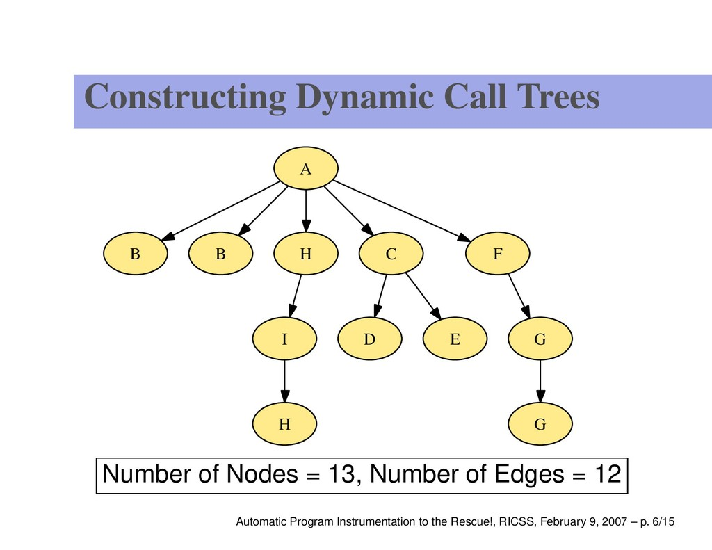 Constructing Dynamic Call Trees B B G G H I H A...