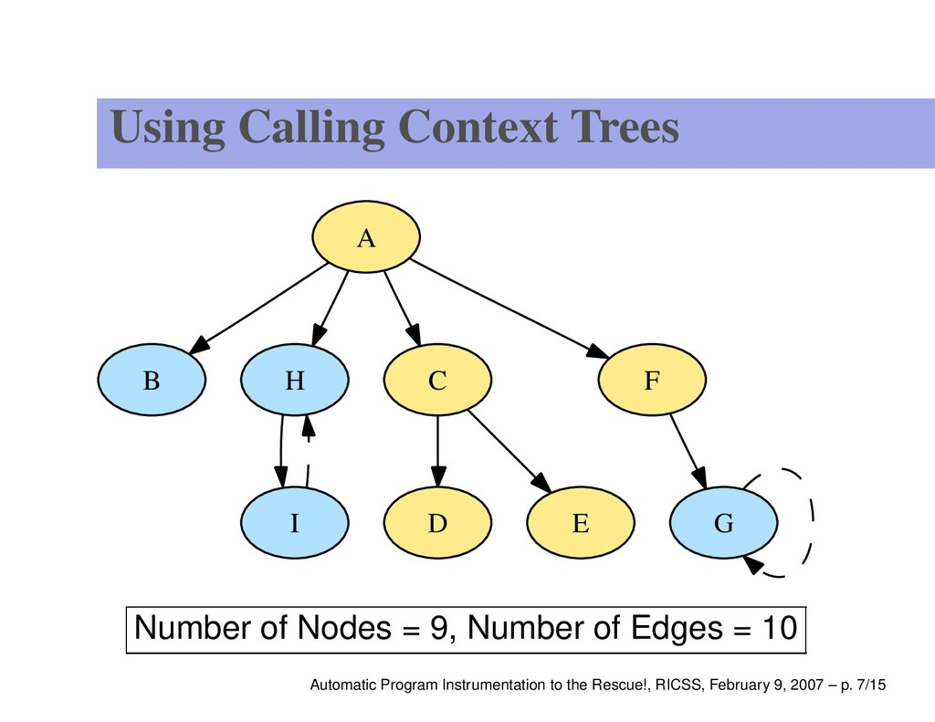 Using Calling Context Trees B G H I A C F D E N...