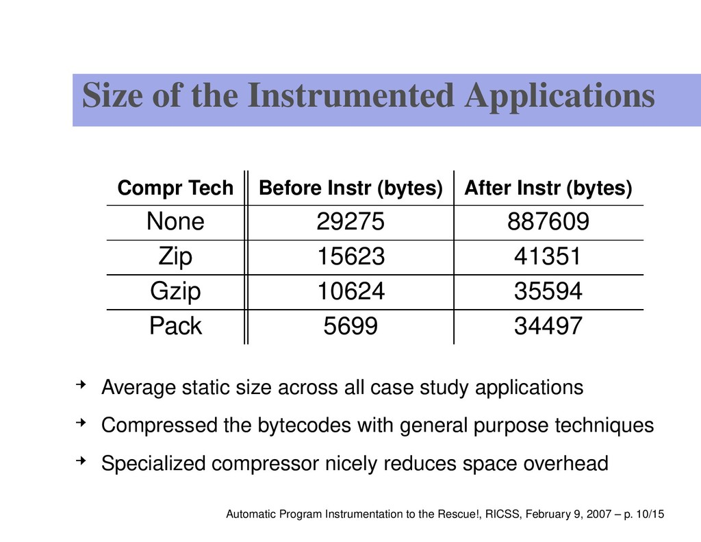 Size of the Instrumented Applications Compr Tec...