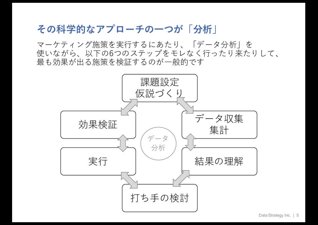 その科学的なアプローチの⼀つが「分析」 Data Strategy Inc. | 5 課題設定...