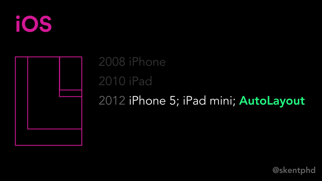 @skentphd 2008 iPhone 2010 iPad 2012 iPhone 5; ...