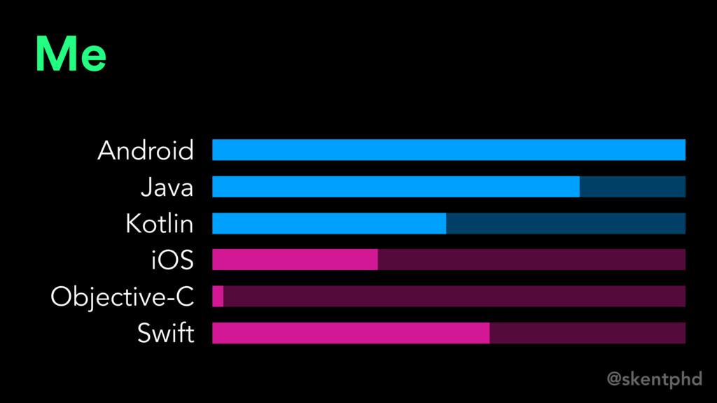 @skentphd Me Android Java Kotlin iOS Objective-...