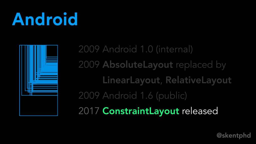 @skentphd 2009 Android 1.0 (internal) 2009 Abso...