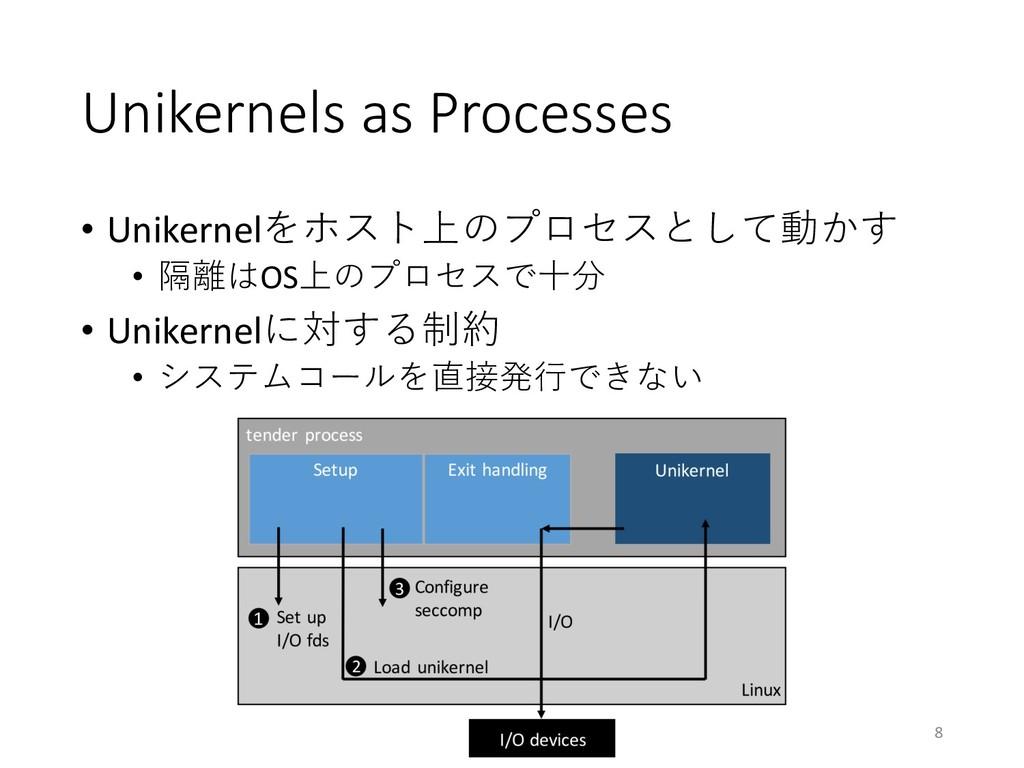 Unikernels as Processes • Unikernelをホスト上のプロセスとし...