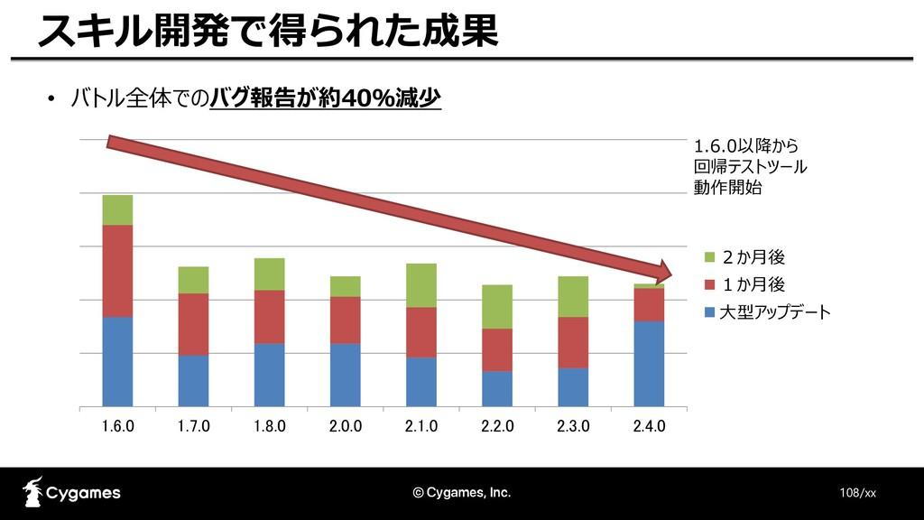 • バトル全体でのバグ報告が約40%減少 108/xx スキル開発で得られた成果 1.6.0 ...