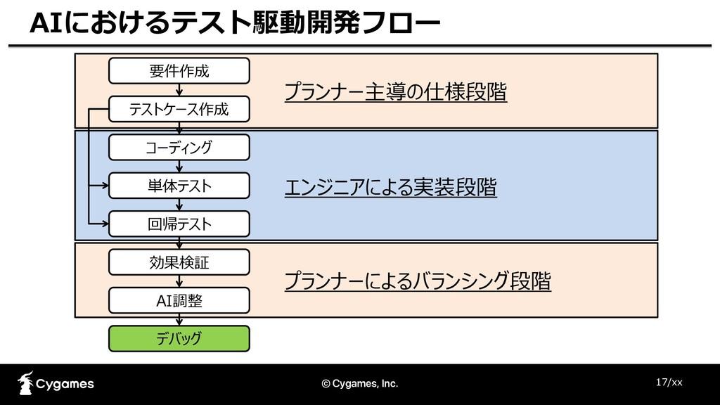 17/xx AIにおけるテスト駆動開発フロー 要件作成 テストケース作成 コーディング 単体テ...
