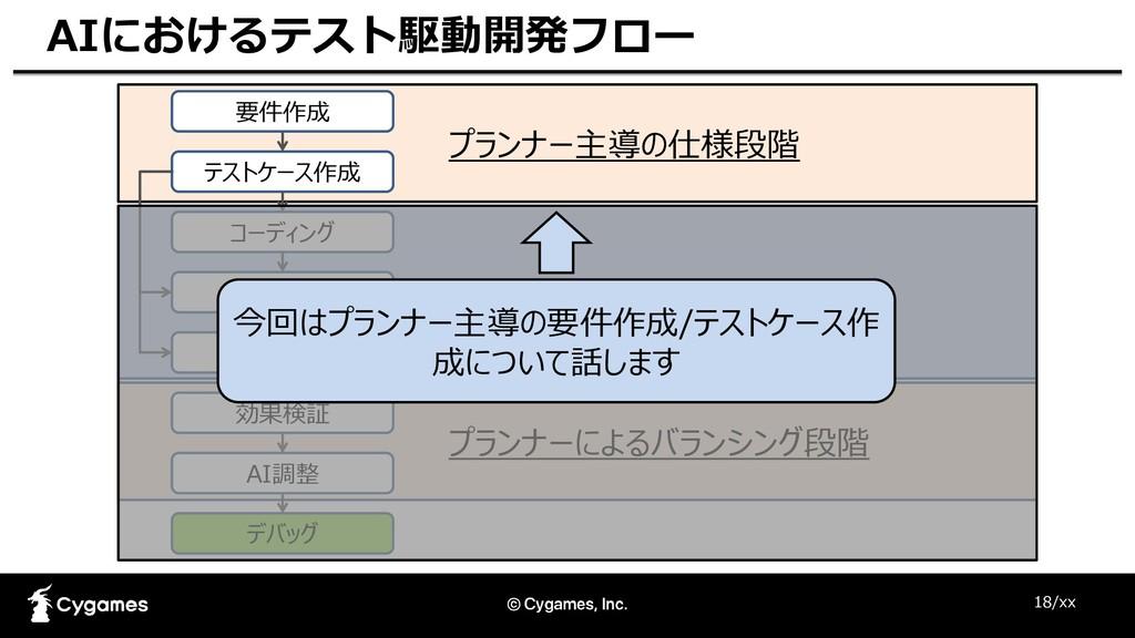 18/xx AIにおけるテスト駆動開発フロー 要件作成 テストケース作成 コーディング 単体テ...