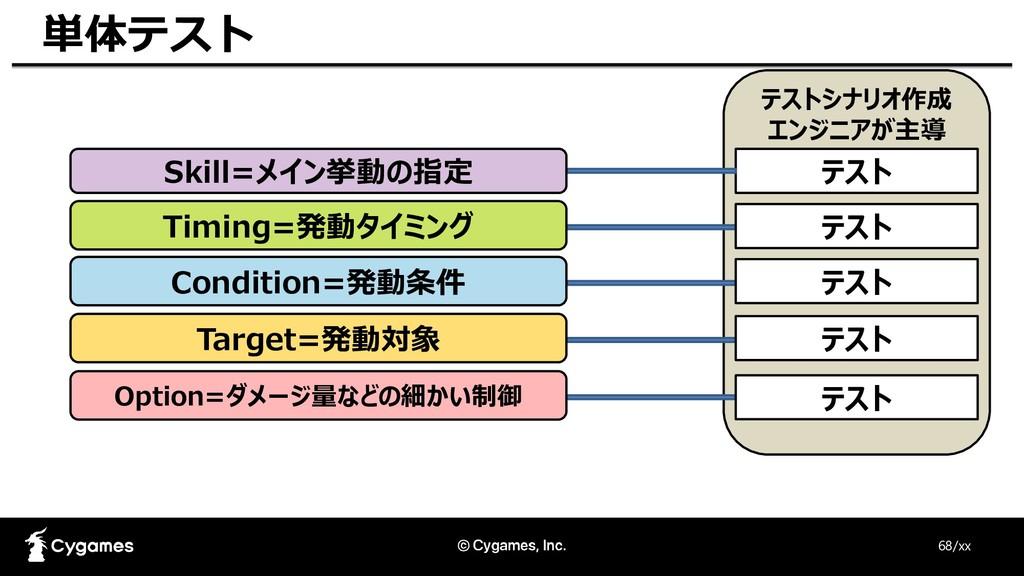 68/xx 単体テスト テストシナリオ作成 エンジニアが主導 テスト テスト テスト テスト ...