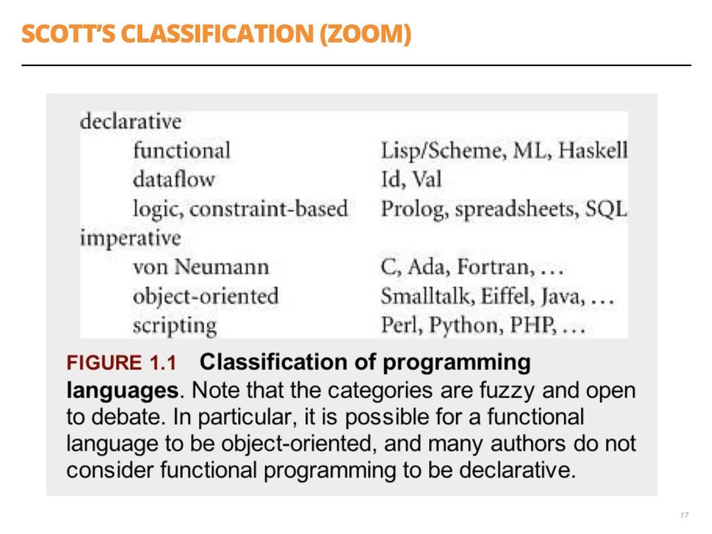 SCOTT'S CLASSIFICATION (ZOOM) 17