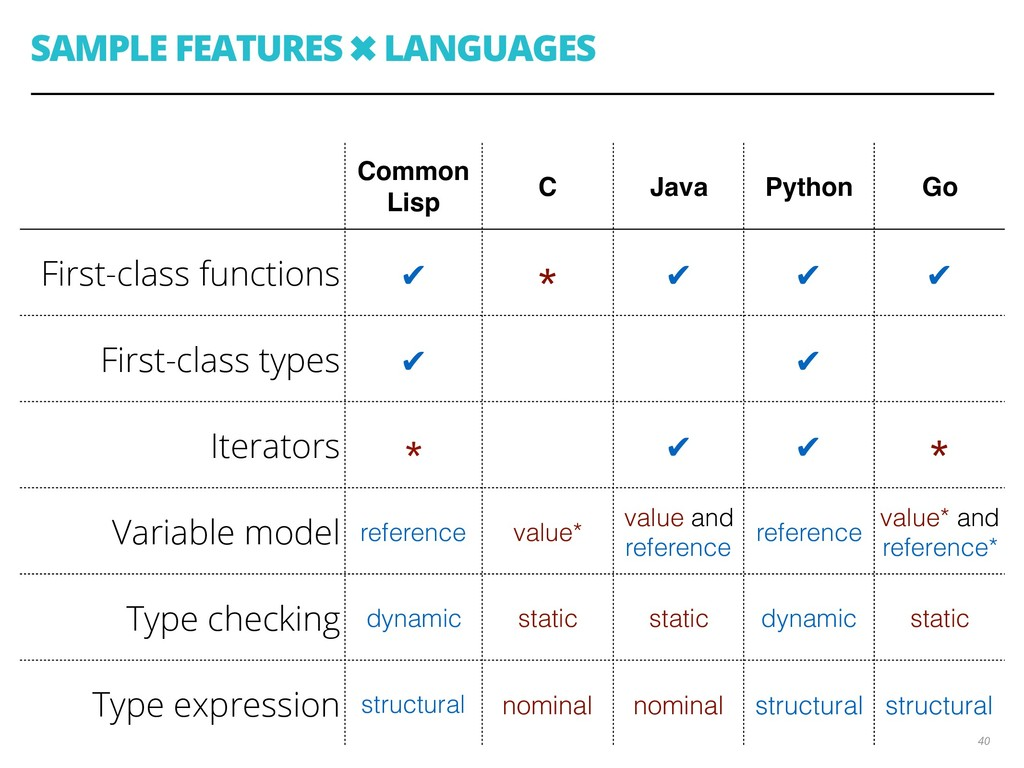 SAMPLE FEATURES ✖ LANGUAGES 40 Common Lisp C Ja...