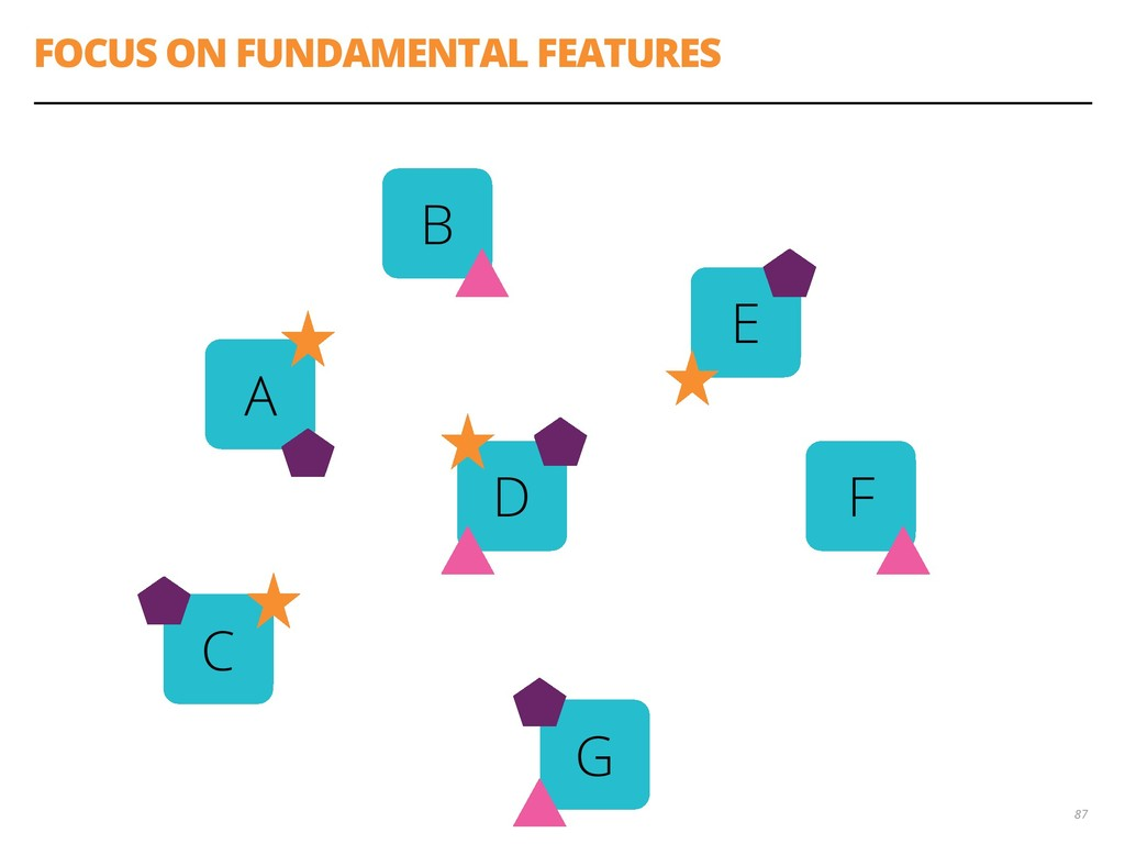 FOCUS ON FUNDAMENTAL FEATURES 87 A B C D E F G