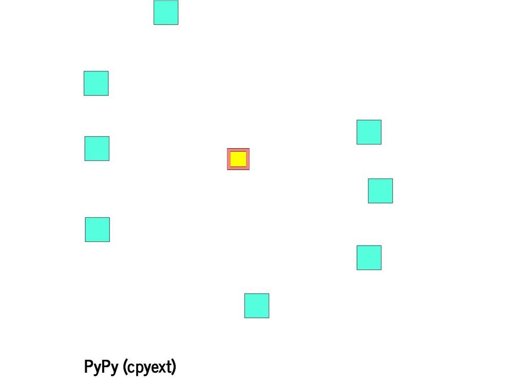 PyPy (cpyext) PyPy (cpyext)