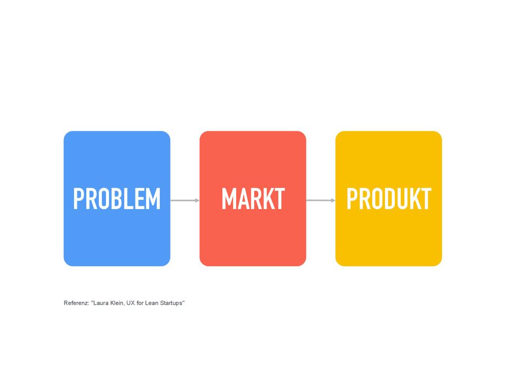 """PROBLEM MARKT PRODUKT Referenz: """"Laura Klein, U..."""