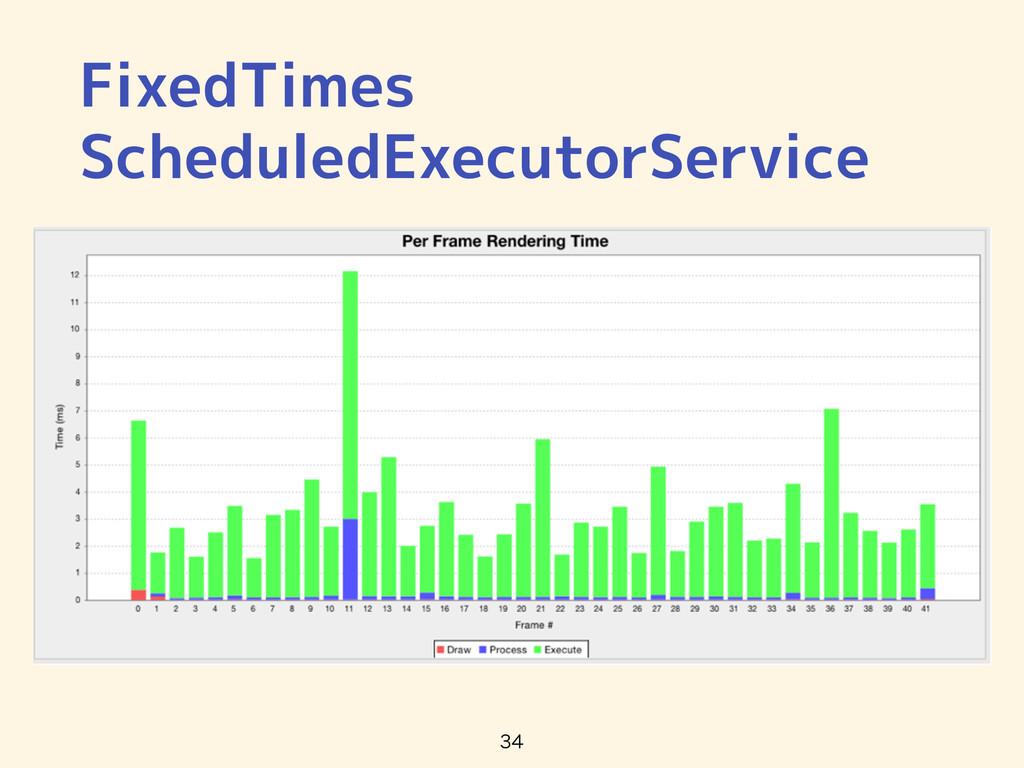 FixedTimes ScheduledExecutorService