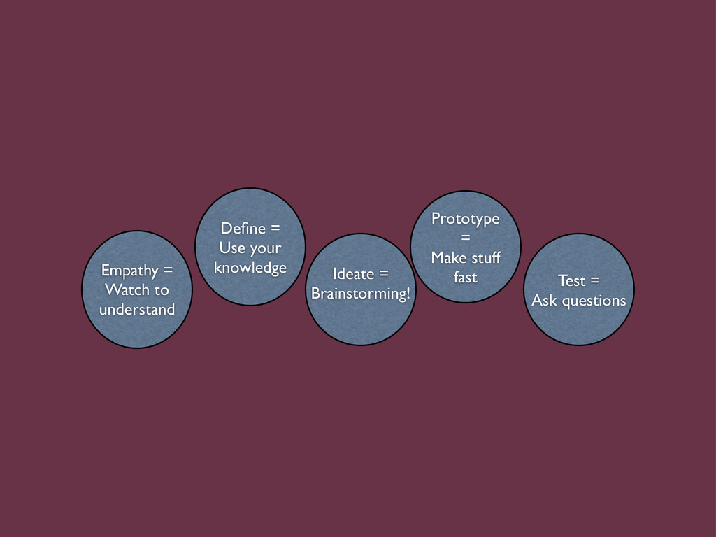 Empathy = Watch to understand Define = Use your ...