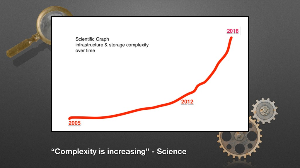 """""""Complexity is increasing"""" - Science"""