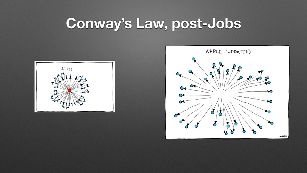 Conway's Law, post-Jobs
