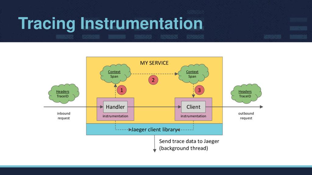 Tracing Instrumentation MY SERVICE inbound requ...