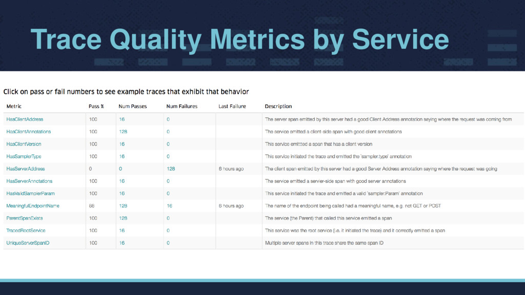 Trace Quality Metrics by Service
