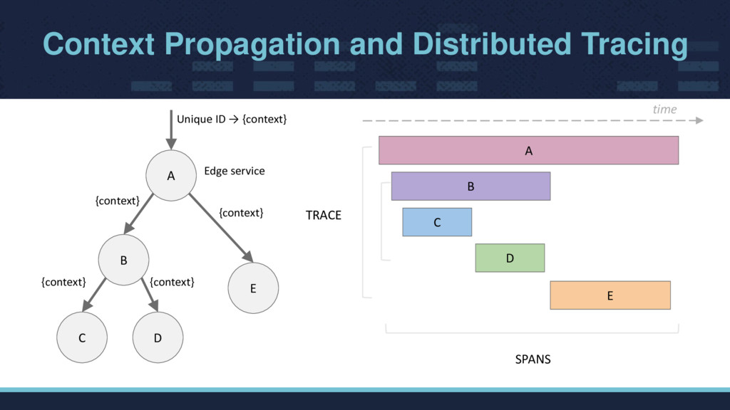 Context Propagation and Distributed Tracing A B...