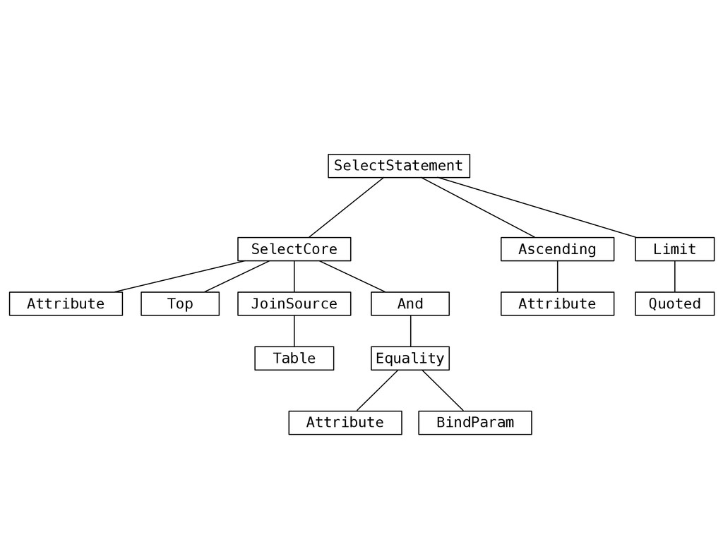 SelectStatement Attribute JoinSource Table Top ...