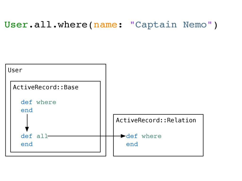 User ActiveRecord::Base def where end ActiveRec...
