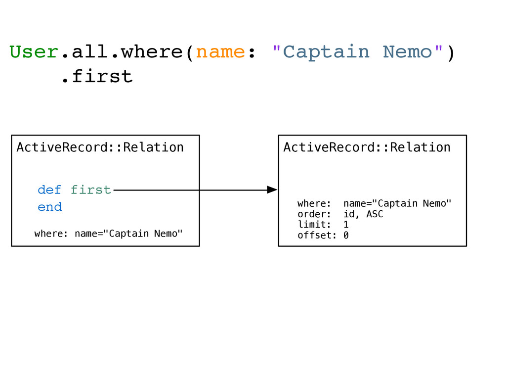 ActiveRecord::Relation def first end ActiveReco...