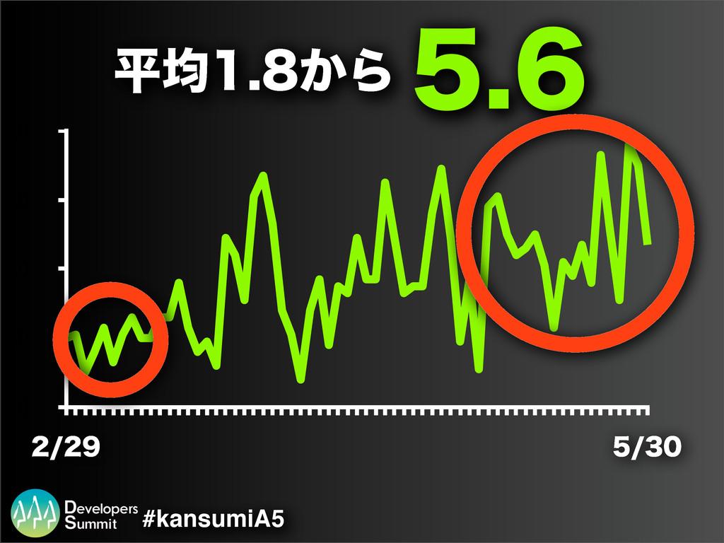 0 2.0 4.0 6.0 8.0   #kansumiA5  ฏۉ...
