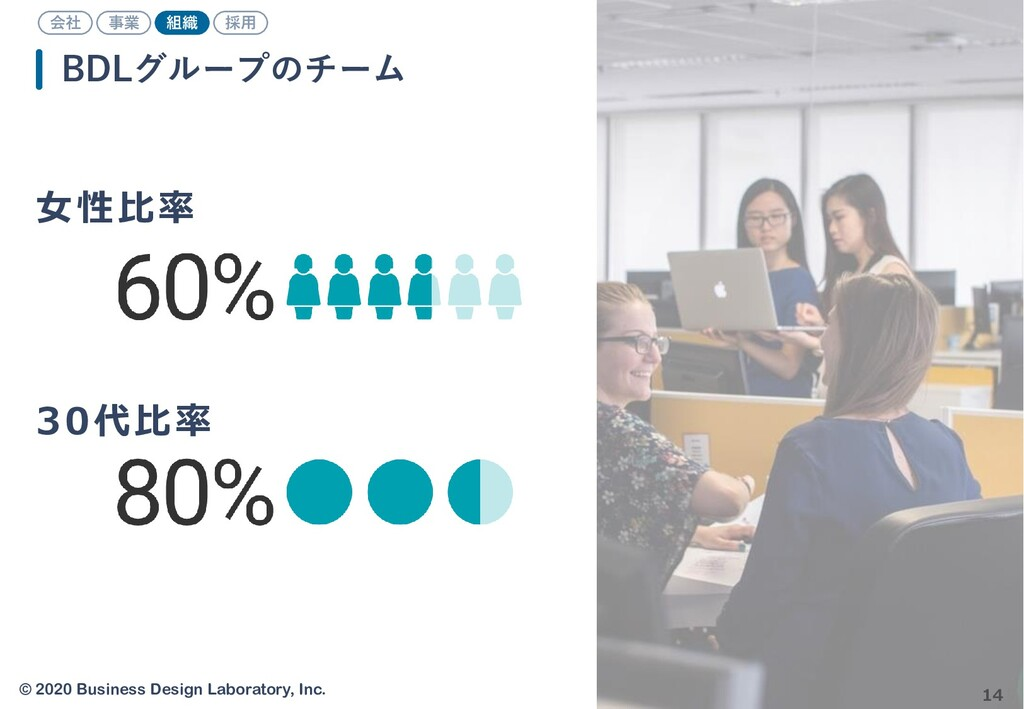 © 2020 Business Design Laboratory, Inc. 14 BDLグ...