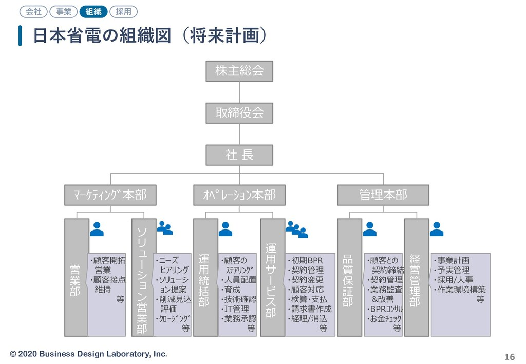 © 2020 Business Design Laboratory, Inc. 16 日本省電...