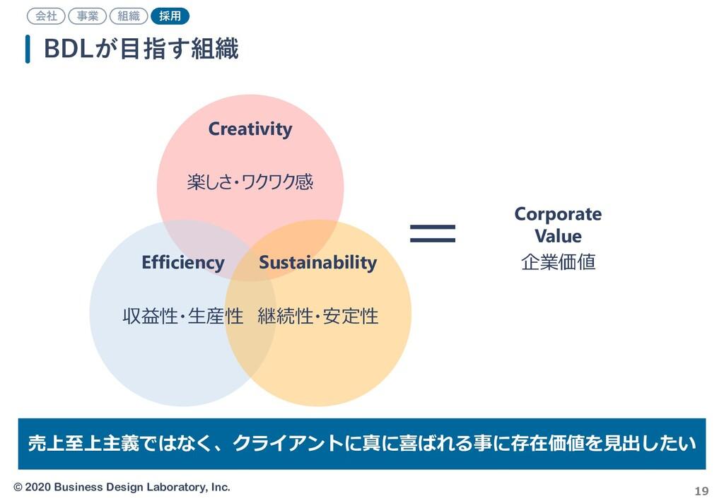 © 2020 Business Design Laboratory, Inc. 19 BDLが...