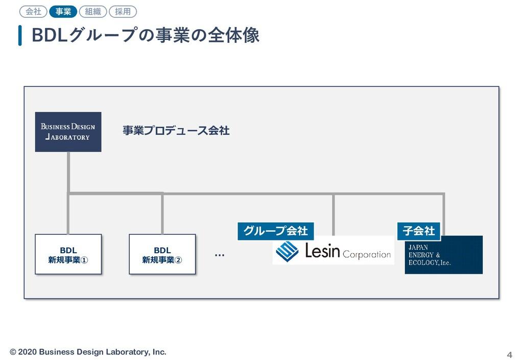 © 2020 Business Design Laboratory, Inc. 4 BDLグル...
