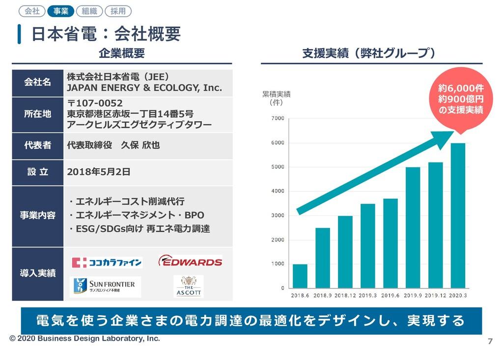 © 2020 Business Design Laboratory, Inc. 7 日本省電:...