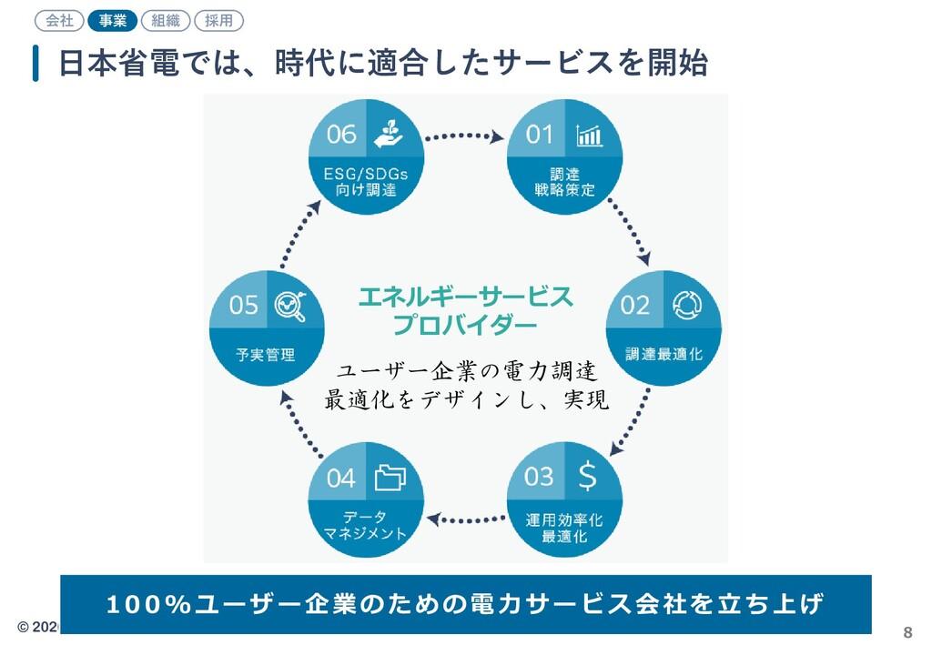 © 2020 Business Design Laboratory, Inc. 8 日本省電で...