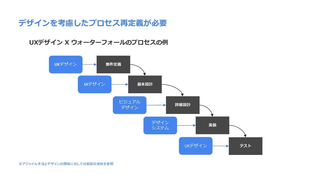 デザインを考慮したプロセス再定義が必要 UXデザイン X ウォーターフォールのプロセスの例 要...