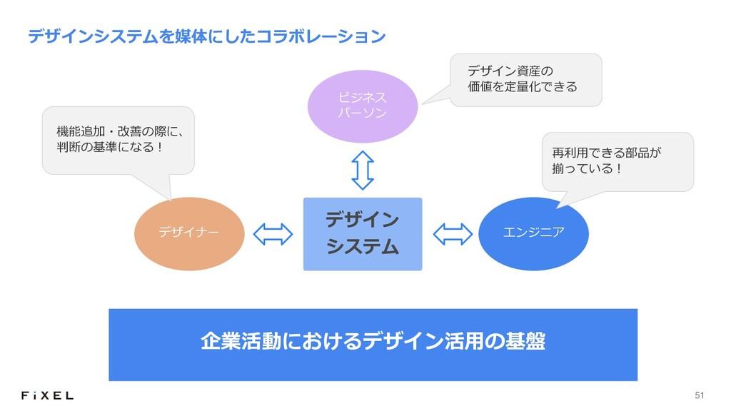 51 デザインシステムを媒体にしたコラボレーション デザイン システム ビジネス パーソン エ...