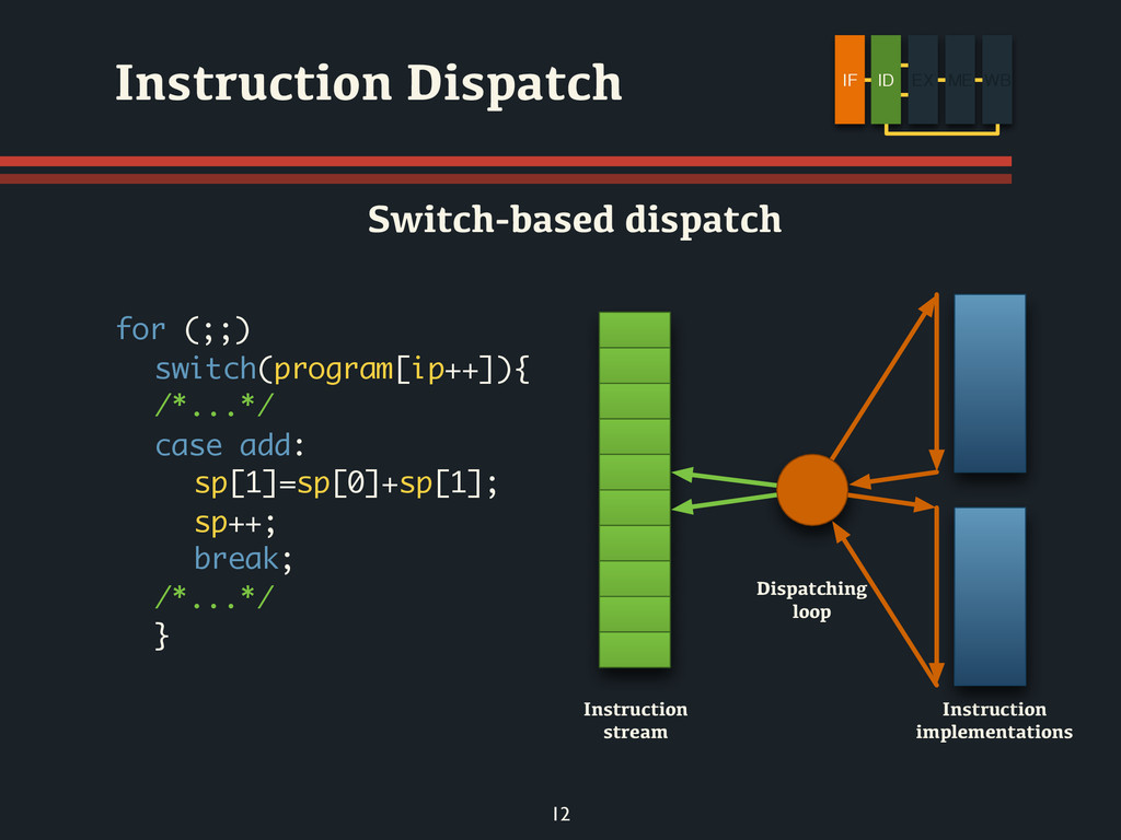 for (;;) switch(program[ip++]){ /*...*/ case ad...