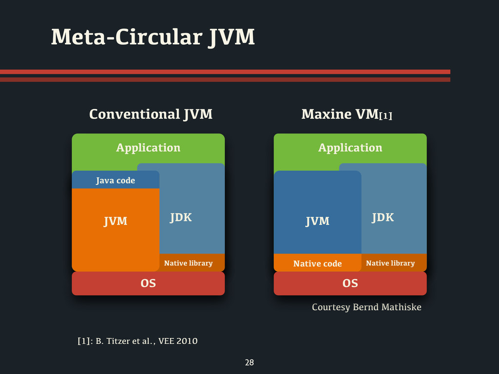 28 Meta-Circular JVM Conventional JVM Maxine VM...