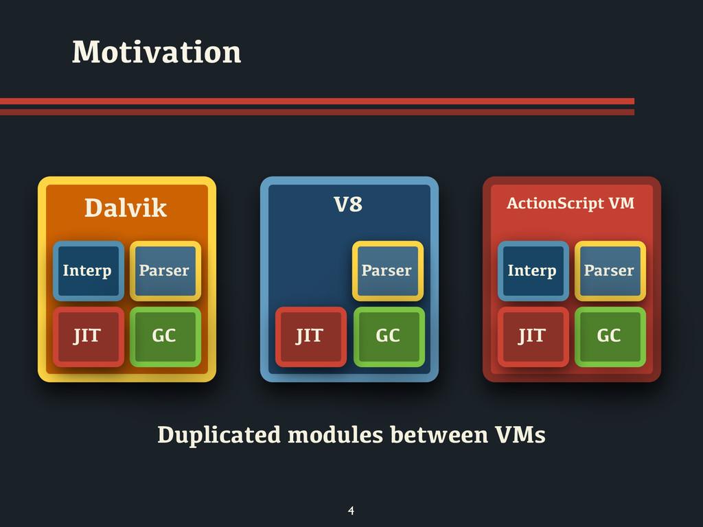 4 Motivation Duplicated modules between VMs Dal...
