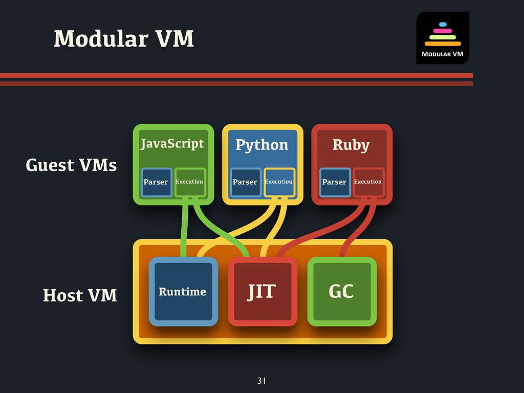 Modular VM Guest VMs Host VM 31 Ruby Python Jav...
